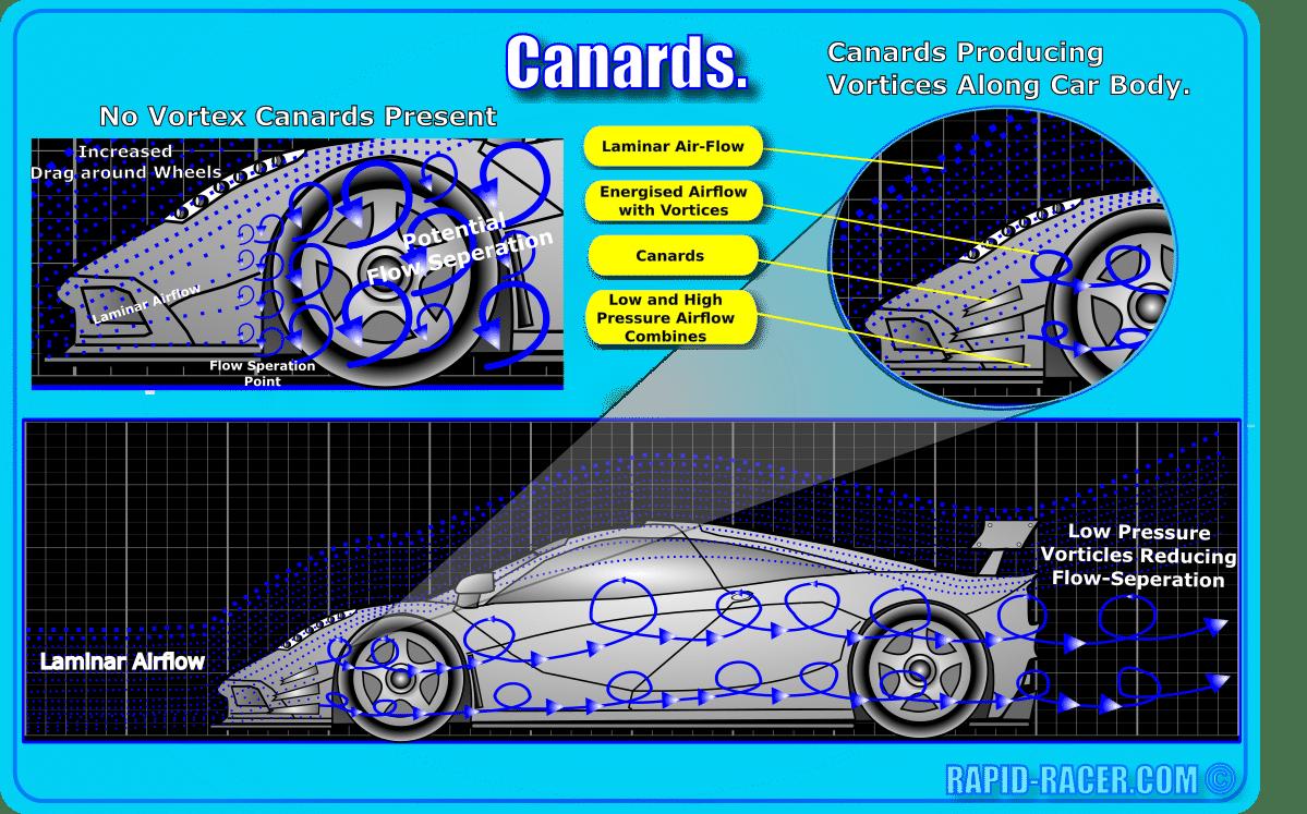 Canards