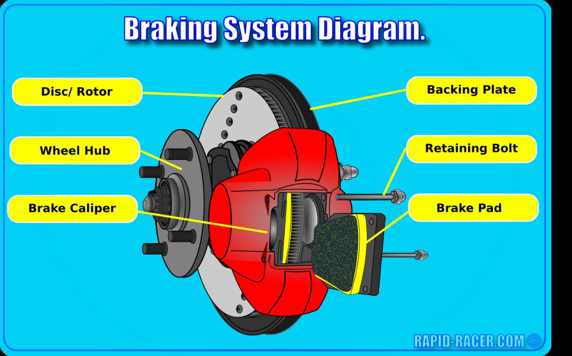 Car Brakes Diagram