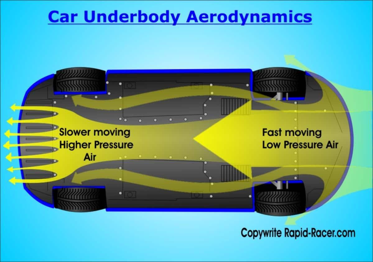 Car Underbody Aerodynamics