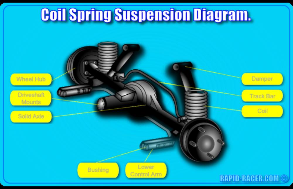 Coil Spring Suspension Diagram