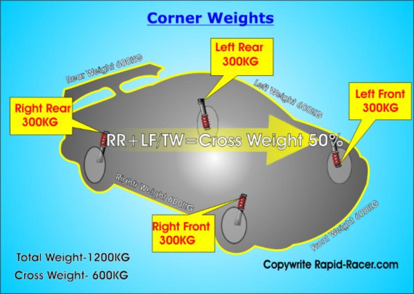 Corner Weights