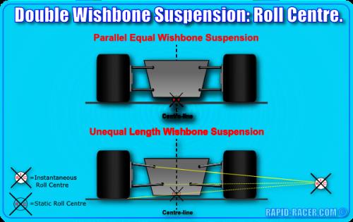 Double Wisbone Suspension: Roll Centre