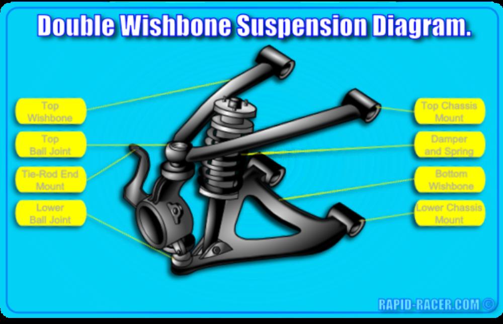 Double Wishbone Suspension Diagram