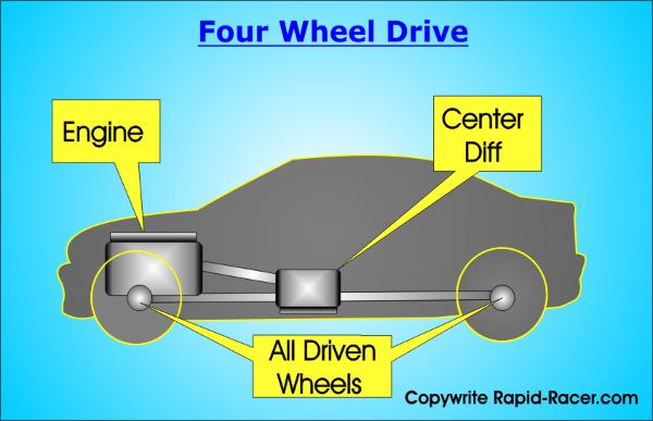 Four Wheel Drive Diagram