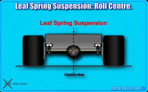 Leaf Spring Suspension: Roll Centre