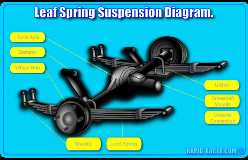 Leaf Spring Suspension Diagram