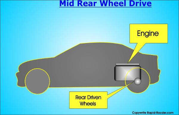 Mid Rear Wheel Drive