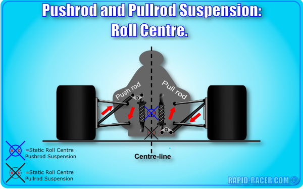 Pushrod and Pullrod Suspension: Roll Centre