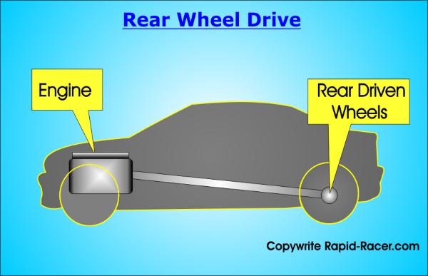 Rear Wheel Drive Diagram