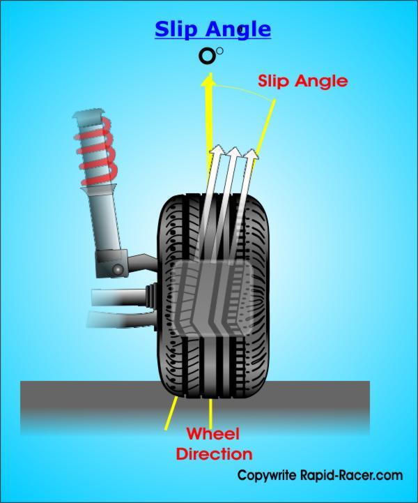 Slip Angle Diagram