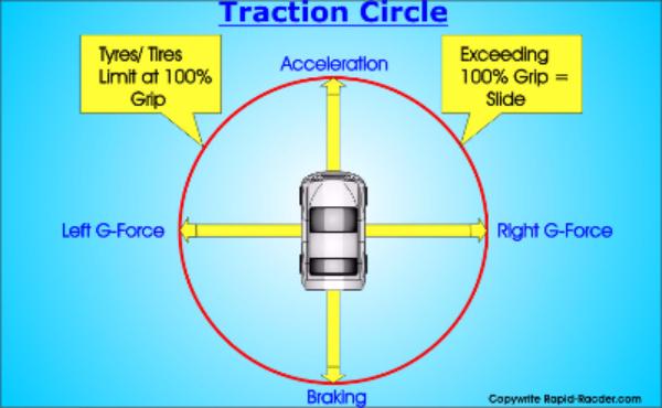 Traction Circle