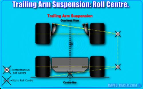 Trailing Arm Suspension: Roll Centre