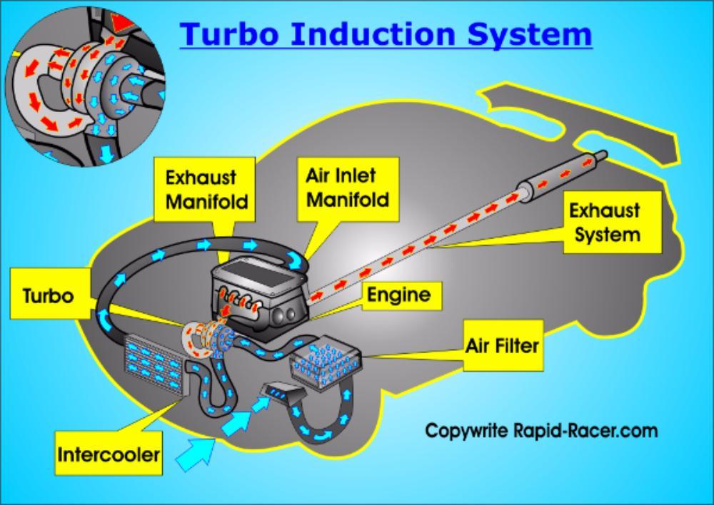 Turbo Induction Diagram