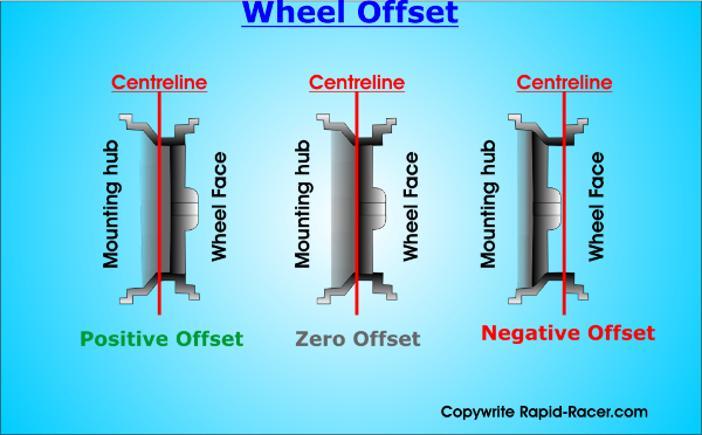 Wheel Offset