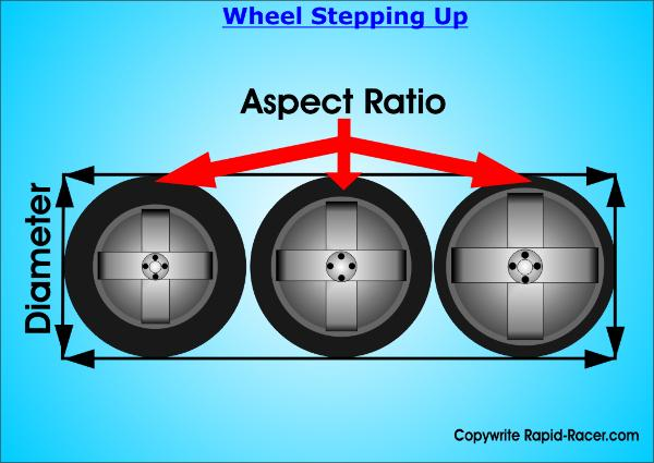 Wheel Stepping Up